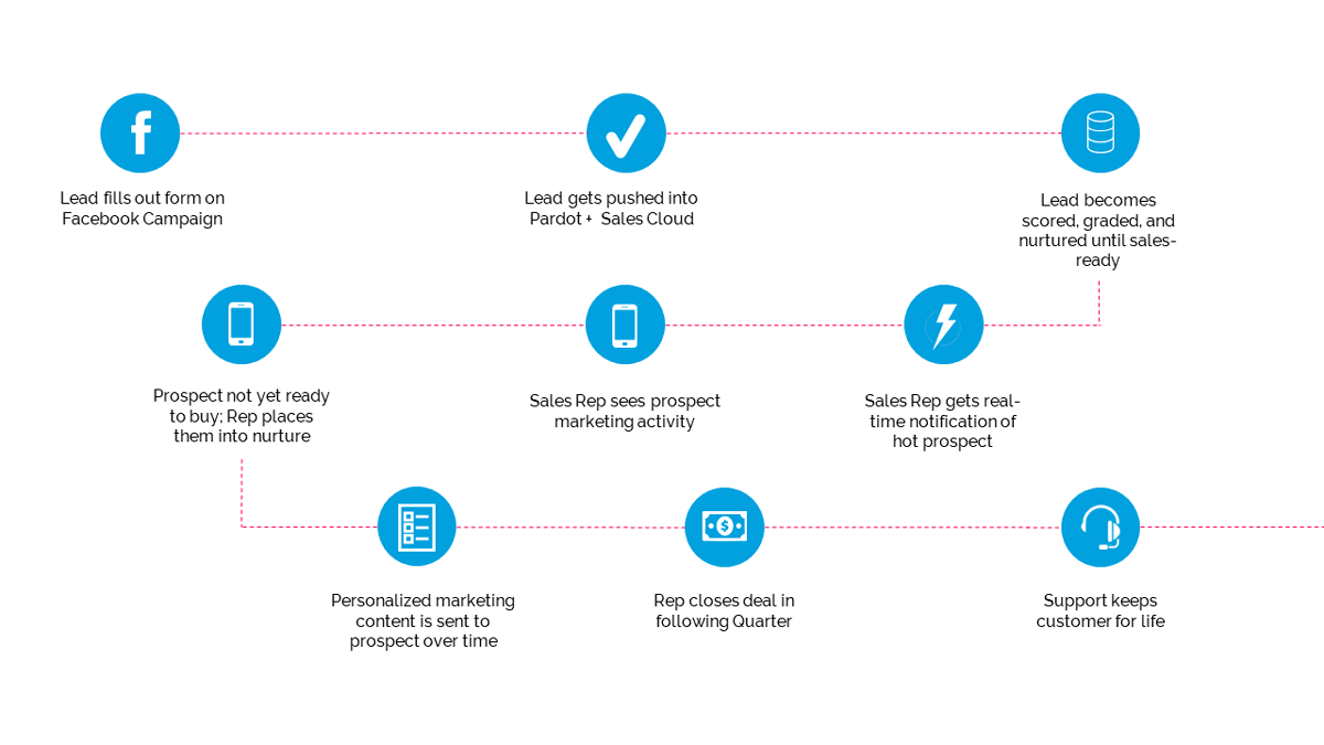 Pardot Processes diagram