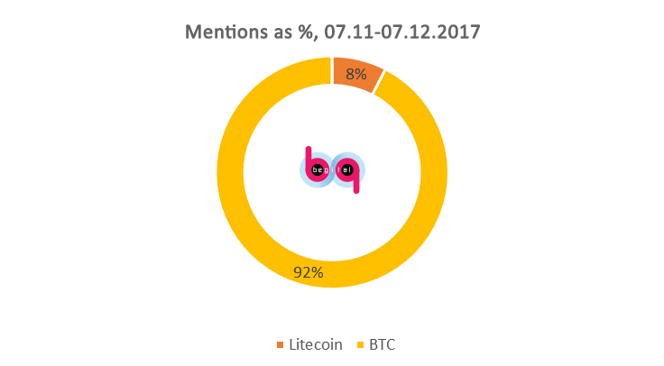 bitcoin and litecoin mentions by percentage