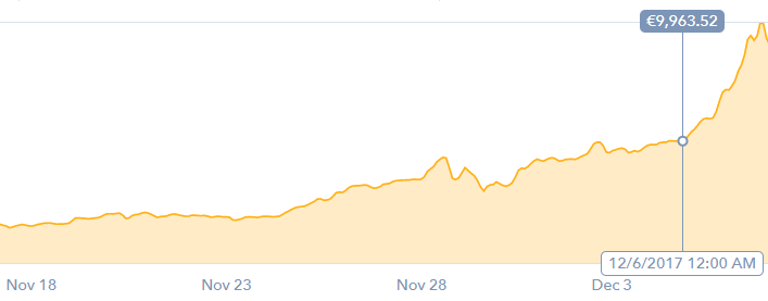 BTC, as seen on 8th of December on www.coinbase.com