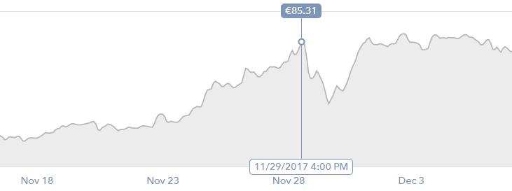 ltc 29th november rise