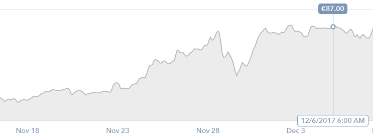 LTC, as seen on 8th of December on www.coinbase.com