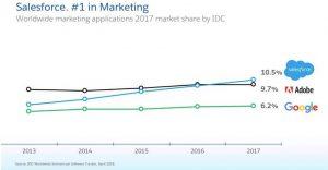 Salesforce - best marketing application