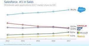 Salesforce - best sales CRM application
