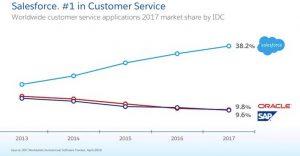 Salesforce - best customer service application