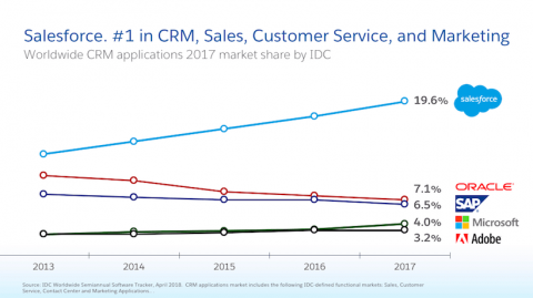 Salesforce the Best CRM for Fifth Consecutive Year